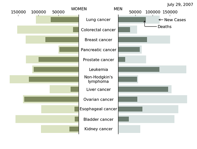 nyt_cancers