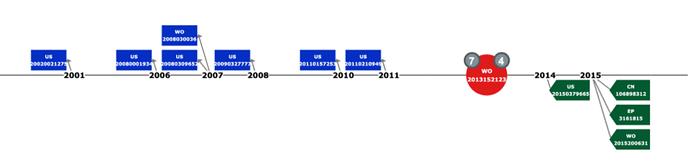 timeline_citation_graph