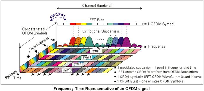 Freq-Time Representation OFDM